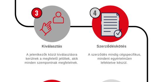 Hogyan működik a munkaerő-kölcsönzés?